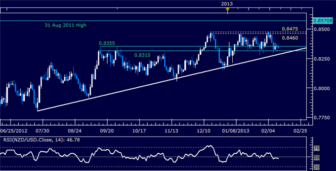 Forex_NZDUSD_Technical_Analysis_02.08.2013_body_Picture_5.png, NZD/USD Technical Analysis 02.12.2013