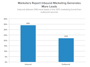 Current Inbound Marketing Trends: 10 Things You Didn't Expect image inbound 81 e1367929762165