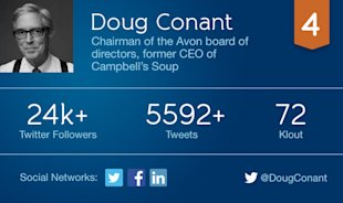 5 Non Tech CEOs Using Social Media To Drive Business Results image conant card