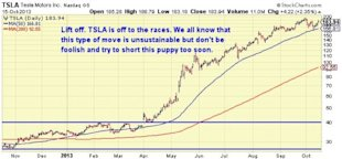 4 Tips For Momentum Stocks Like Tesla: Trading Lessons From A Hedge Fund Trader image TSLA 1 yr chart 600x278