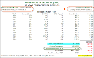 UnitedHealth Group Inc: Fundamental Stock Research Analysis image UNH21