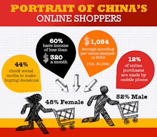 Chinas Internet is a Giant Shopping Mall [Infographic] image china online consumer 02 12