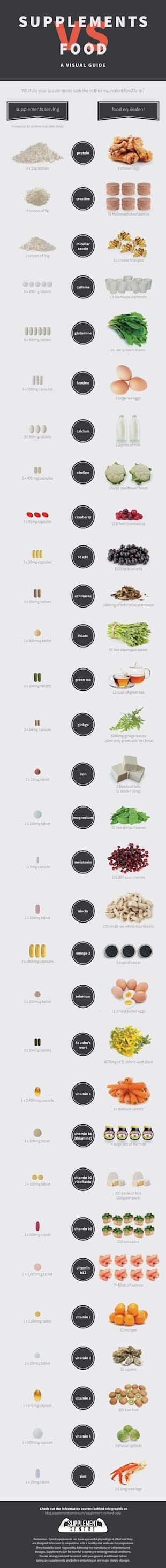 Supplements Vs Food   A Visual Guide [Infographic] image supplements vs food final version