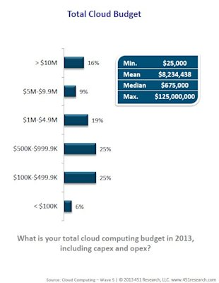 Predicting Enterprise Cloud Computing Growth: Cloud Computing Market To Reach $19.5 Billion By 2016 image cloud computing budget