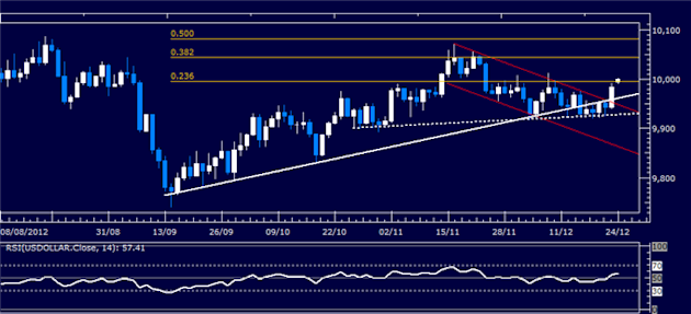 Forex_Analysis_US_Dollar_Classic_Technical_Report_12.24.2012_body_Picture_1.png, Forex Analysis: US Dollar Classic Technical Report 12.24.2012