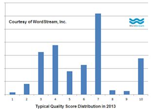 Revisiting the Economics of Quality Score: Why QS Is Up to 200% More Valuable in 2013 image google adwords quality score