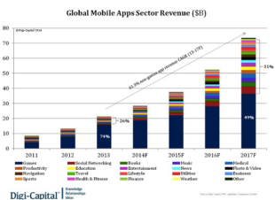 The Overview of Mobile Apps Market: Why You Should Enter Now image market14 600x438