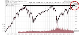 Why Dow Jones 30,000 Will Become Reality; But What You Should Know First image SP 500 Large Cap Index Chart1