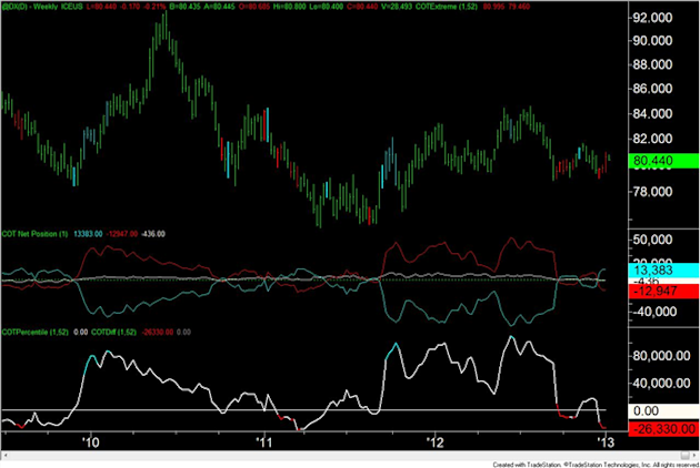 Forex_Analysis_US_Dollar_Speculators_are_Most_Short_Since_April_2011_body_usd.png, Forex Analysis: US Dollar Speculators are Most Short Since April 2011