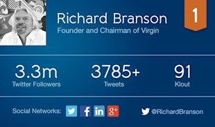 5 Non Tech CEOs Using Social Media To Drive Business Results image branson card