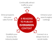 Digital Business: Evergreen Content Is Important! image 5 reasons to publish evergreen