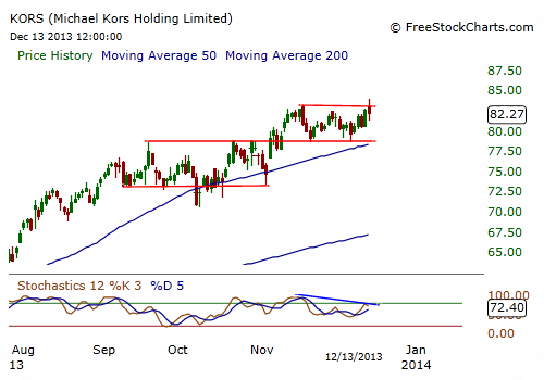 KORS Stock Chart - Daily