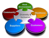 Enough with Closeted Cultures – Why Diversity Matters to Your Business Performance. image images diversitydiagram1