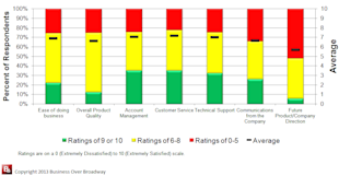 When Buying a Company, Use Customer Feedback to Improve Due Diligence image CX Results Graph