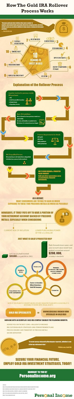 Infographic Released Depicts the Value with Investing in Gold image goldira
