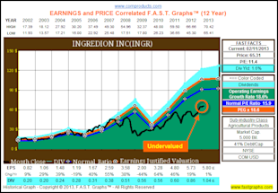 Ingredion Inc: Fundamental Stock Research Analysis image INGR1