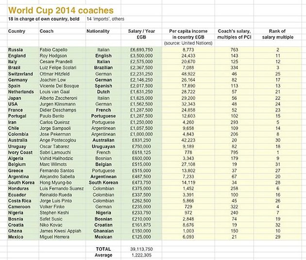 List of best and worst-paid World Cup coaches