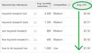 5 Important Keyword Research Tips for PPC Campaigns image CPC 300x175