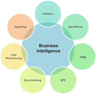 Why Should You Care About Business Intelligence? image business intelligence