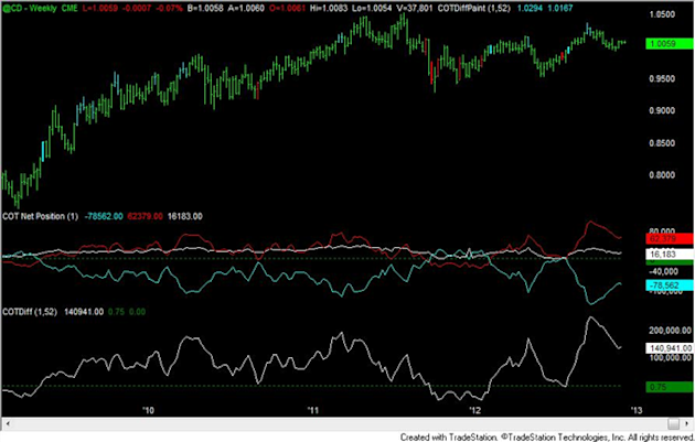 FOREX_Analysis_Yen_Positioning_Now_Most_Extreme_Since_2007_Turn_body_cad.png, FOREX Analysis: Yen Positioning Now Most Extreme Since 2007 Turn