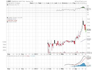 How Wall Street and Agriculture Can Boost Your Returns image LAND Gladstone land Corp Nasdaq stock chart2