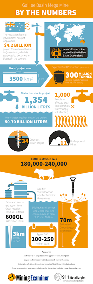 Galilee Basin Mega Mine By The Numbers [Infographic] image INFOGRAM Gallaie Basin Megamine final