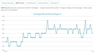 SEO Trends: Latest Algorithm Updates According to MOZcast image MOZcase SERP count april ju