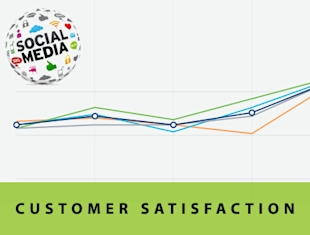 5 Ways To Increase Customer Satisfaction Using Social Media image customer satisfaction social media