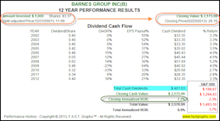 Barnes Group Inc: Fundamental Stock Research Analysis image B2