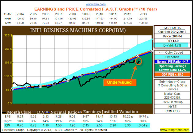 The Dow Hits All Time Highs, But The Truth Is It Remains Cheaply Valued image IBM1