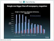 PR Trends for 2014: Focused Content & Multiple Formats Appeal to Niche Audiences image chart of the day google media