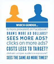 5 Gender Targeted Facebook Advertising Best Practices  image ScreenHunter 147 Mar. 01 21.26