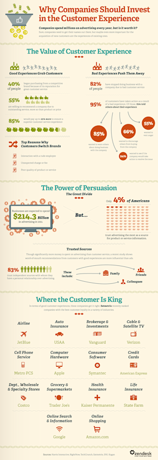 Customer Experience Is More Important Than Advertising (Infographic) image Infog.Invest In CustServ 2