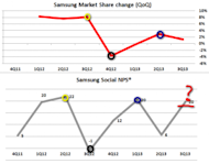 High Tide Does Not Raise All Boats Equally image Samsung M share change and NPS