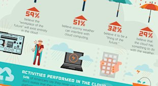 The Cloud: 95% of Us Use It, But Tons Are Still Unaware Of It image ZoneAlarm whats in the cloud business2 thumb1