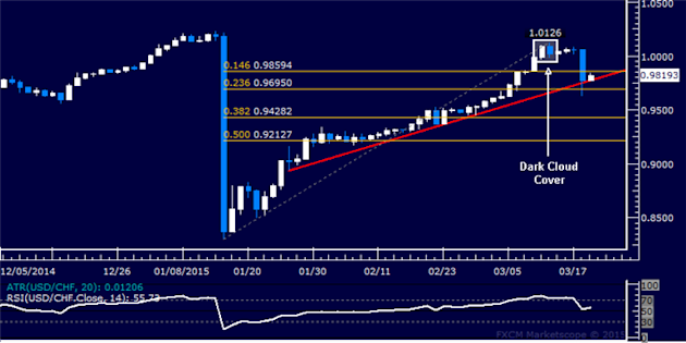 USD/CHF Technical Analysis: Seven-Week Support in Focus