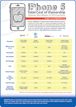 iPhone 5 Total Cost of Ownership Between Different Carriers [Infographic] image iPhone 5 Total Cost Of Ownership