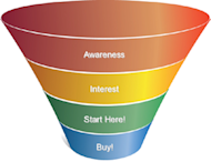 Managing Your Inbound Marketing Sales Funnel image sales funnel shortcut