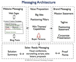 Tower Data Brand Messaging Update and Website Revamp Project image messaging architecture.tower