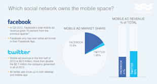 Do Twitter Ads Work? Comparing The Ad Performance Of The Worlds Largest Social Networks image twitter vs facebook mobile performance