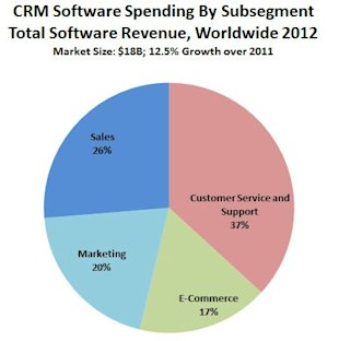 2013 CRM Market Share Update: 40% Of CRM Systems Sold Are SaaS Based image crm software subsegments