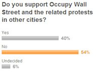 Occupy Wall Street poll graphic