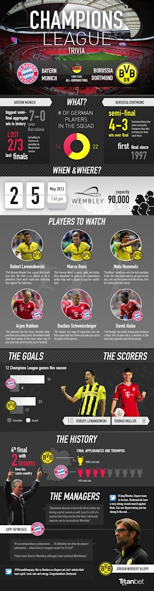 Champions League trivia (infographic) image champions league13 small