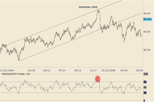 FOREX_Trading_NZDJPY_Repeating_a_2006_AUDJPY_Pattern_body_audjpy.png, FOREX Trading: NZD/JPY Repeating a 2006 AUD/JPY Pattern?