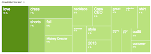 4 Surprising Conversation Map Insights: J. Crew, Chipotle, Tide and Mr. Clean image JCrew