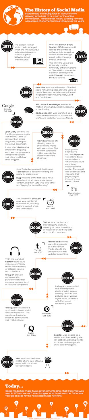 The History of Social Media image 7 600px