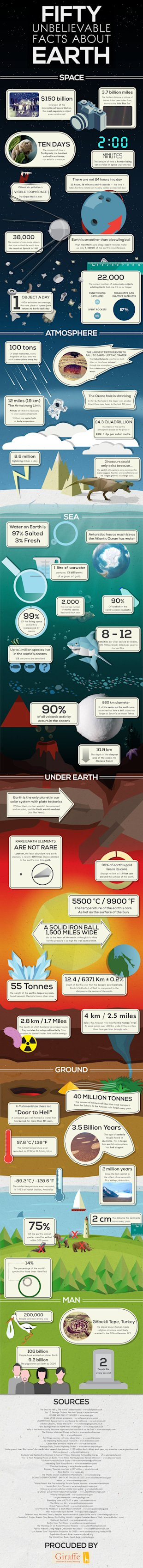 50 Unbelievable Facts About Earth [Infographic] image 50 facts about earth3