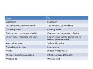What Does It Take to Generate Breakthroughs in Performance and the Customer Experience? image slide3
