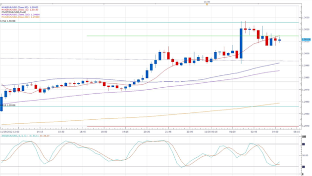 Italian_Unemployment_Soars_to_Highest_Rate_on_Record_body_eurusd_daily_chart.png, Forex News: Italian Unemployment Soars to Highest Rate on Record