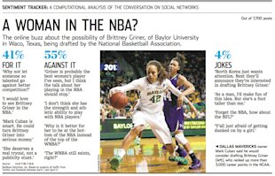 A Woman In The NBA? Social Media Sentiment Analysis Around Brittney Griner image NetBase WSJ Brittany Griner